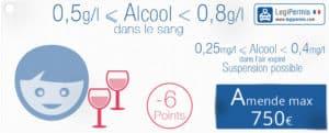 alcool-perte-points