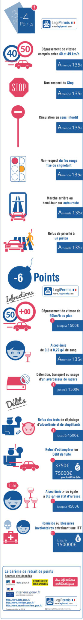 retrait points permis bar me infractions cours de code en ligne. Black Bedroom Furniture Sets. Home Design Ideas